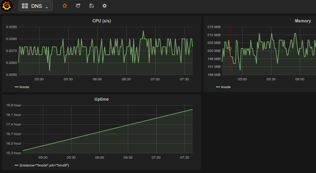 Monitoring with SSH and Prometheus · Miek Gieben
